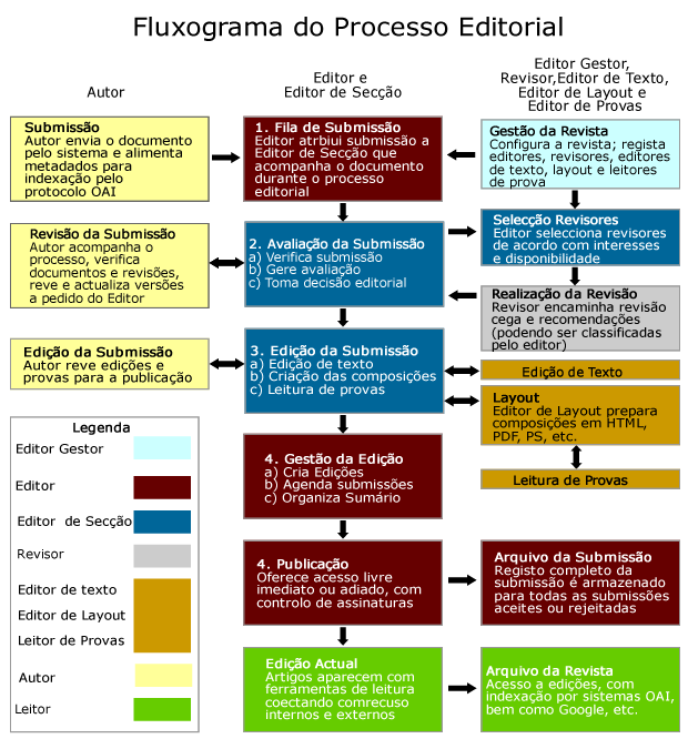 Processo Editorial e de Publicação do Sistema